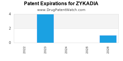Drug patent expirations by year for ZYKADIA