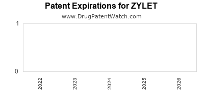 drug patent expirations by year for ZYLET