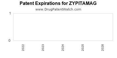 Drug patent expirations by year for ZYPITAMAG