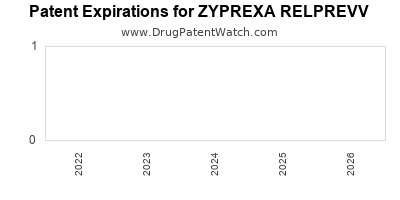 Drug patent expirations by year for ZYPREXA RELPREVV