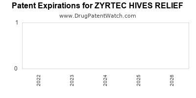 Drug patent expirations by year for ZYRTEC HIVES RELIEF