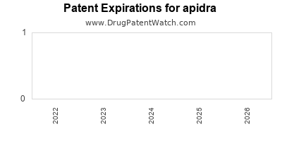 Drug patent expirations by year for apidra