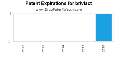 Drug patent expirations by year for briviact