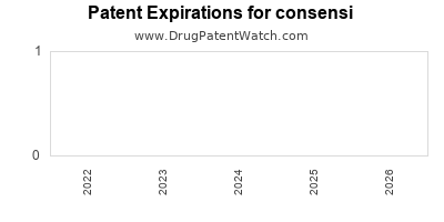 Drug patent expirations by year for consensi