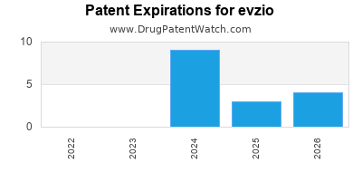 drug patent expirations by year for evzio