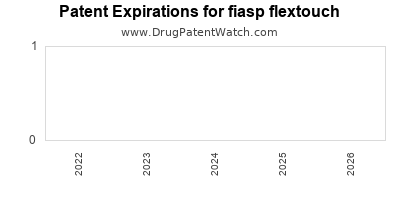 Drug patent expirations by year for fiasp flextouch