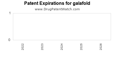 Drug patent expirations by year for galafold