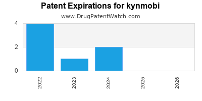 Drug patent expirations by year for kynmobi