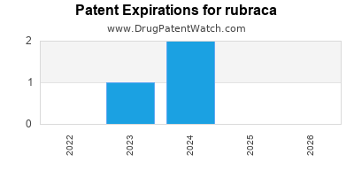 Drug patent expirations by year for rubraca
