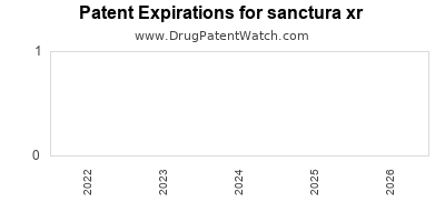 Drug patent expirations by year for sanctura xr