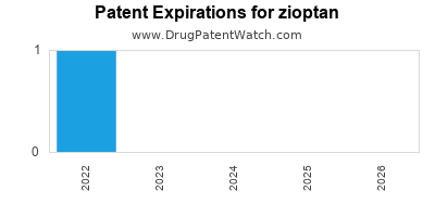 Drug patent expirations by year for zioptan