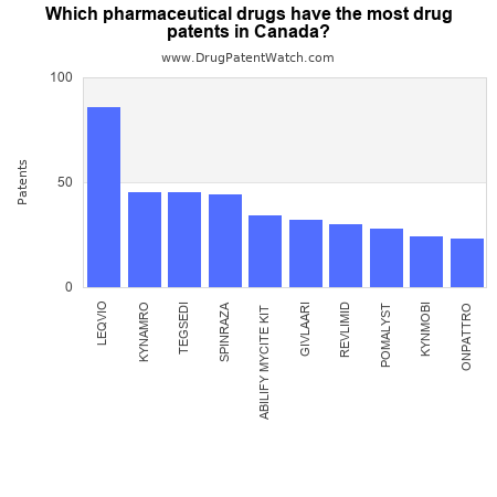 Which pharmaceutical drugs have the most drug patents in Canada?