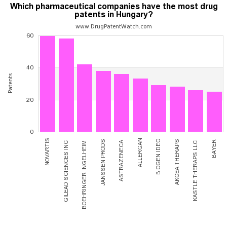 Which pharmaceutical companies have the most drug patents in Hungary?