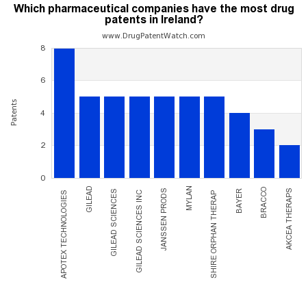 Which pharmaceutical companies have the most drug patents in Ireland