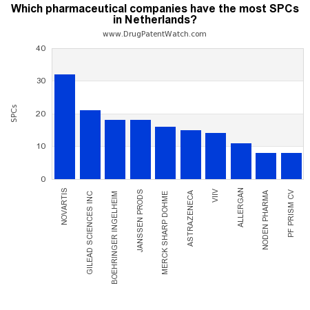 Pharmaceutical Industry Trends