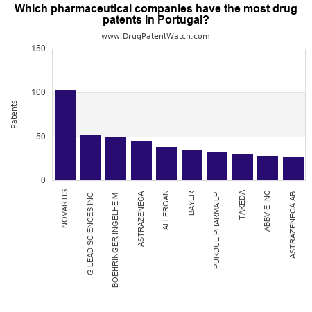 Which pharmaceutical companies have the most drug patents in Portugal?