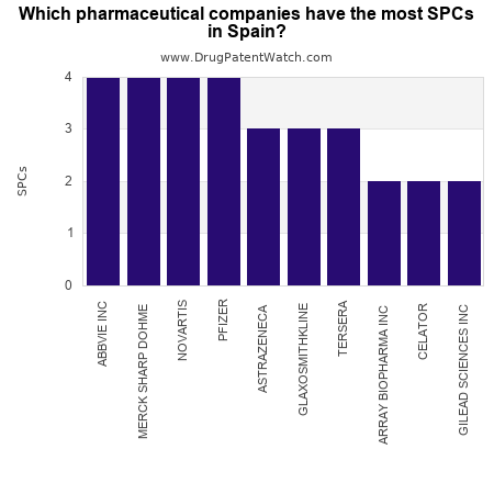 Which pharmaceutical companies have the most SPCs in Spain?