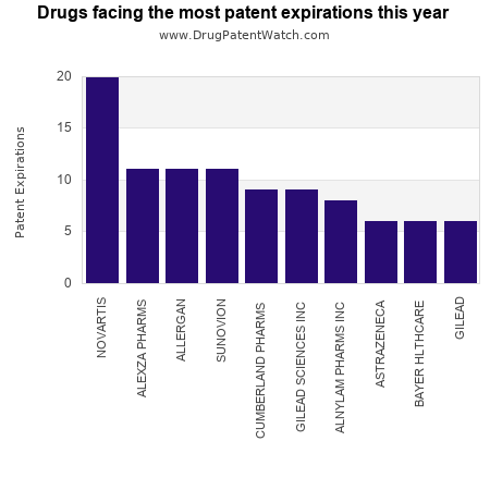 Drugs facing the most patent expirations this year